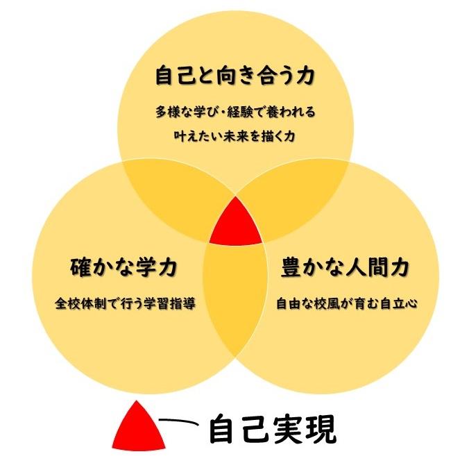自己実現のために大事にしている3つの力